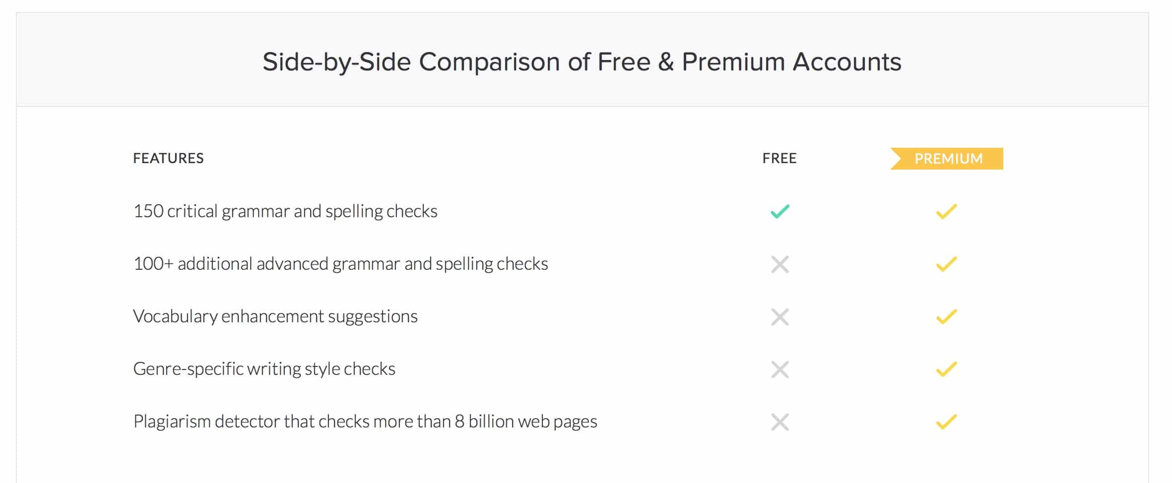 Grammarly Account Comparison
